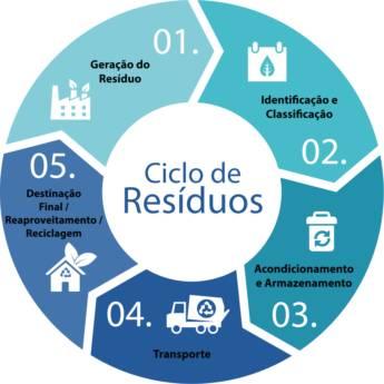 Comprar o produto de Plano de Gerenciamento de Resíduos Sólidos em Outros Serviços em Tietê, SP por Solutudo
